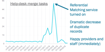 Axia Webinar Merge Task Reduction with Referential Matching Preview